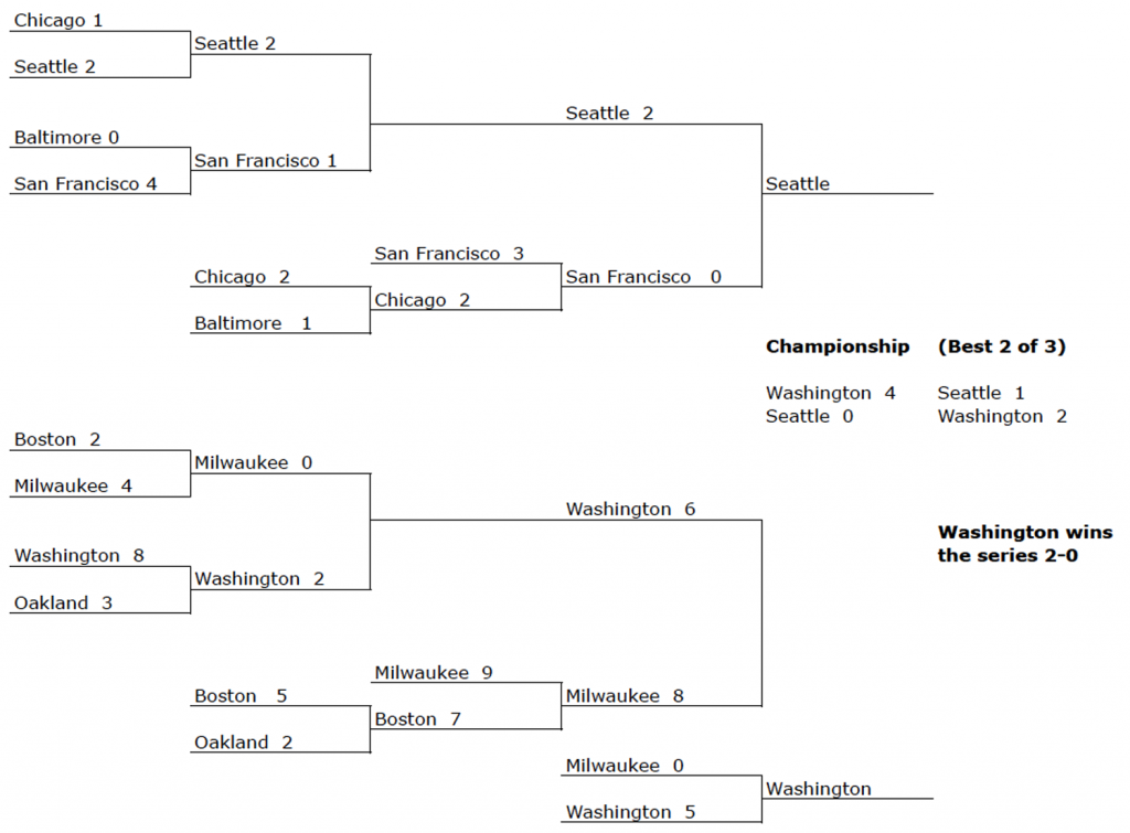 Revised tourney bracket